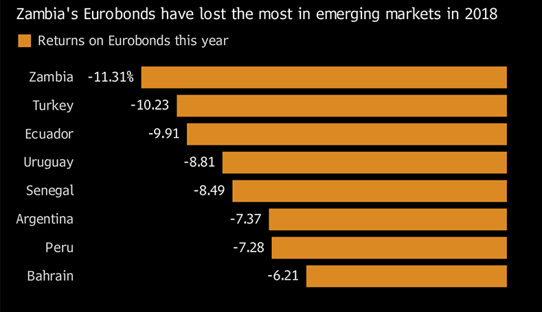 Everything about eurobonds
