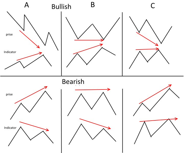 Hidden divergence forex