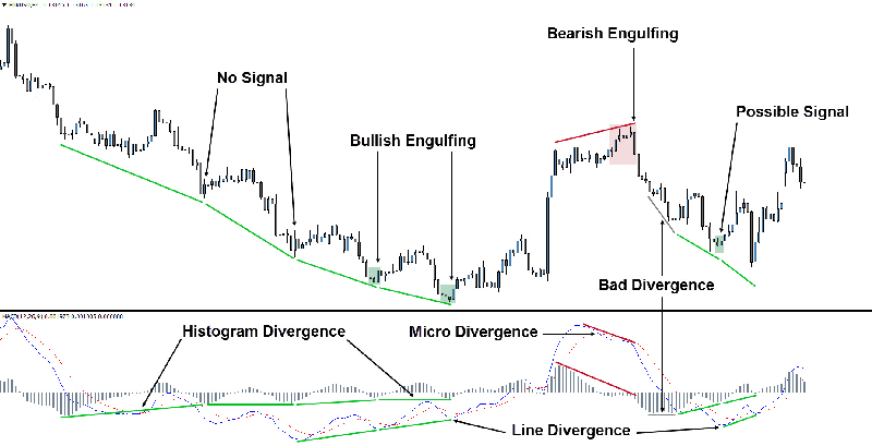 The Divergence Trade: Finding Reversals using MACD & RSI