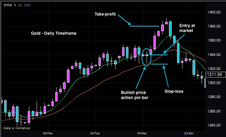 Gold-Forex-Trading-Chart