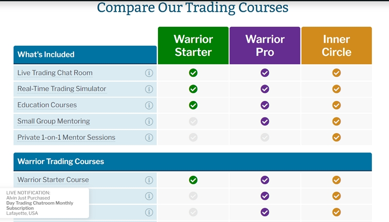 Warrior Trading-of-site